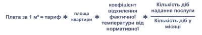 Киевтеплоэнерго объяснило резкое подорожание отопление