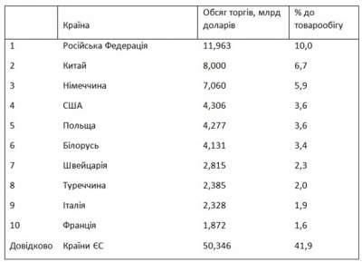 Объем торговли Украины вырос более чем на 12 миллиардов долларов