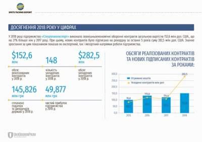 Контракты украинской оборонки выросли до рекорда за пять лет