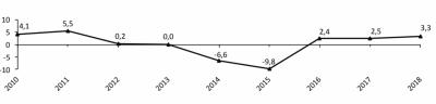 ВВП в 2018 году увеличился на 3,3%, - Госстат