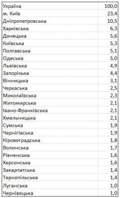 Экономика Киева дает четверть ВВП страны