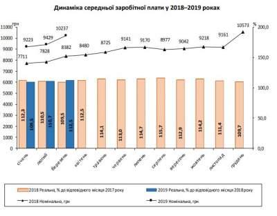 Средняя зарплата в Украине превысила 10 тысяч гривен