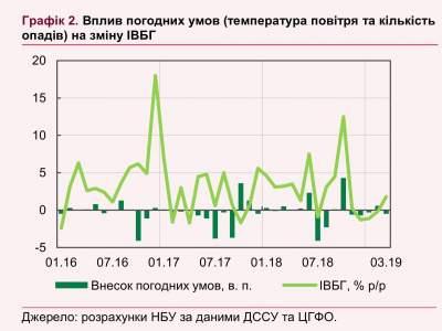 Экономика Украины замедлила рост из-за погодных условий