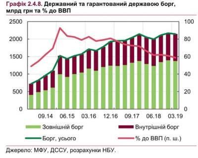 Соотношение госдолга Украины к ВВП сократилось до 59%